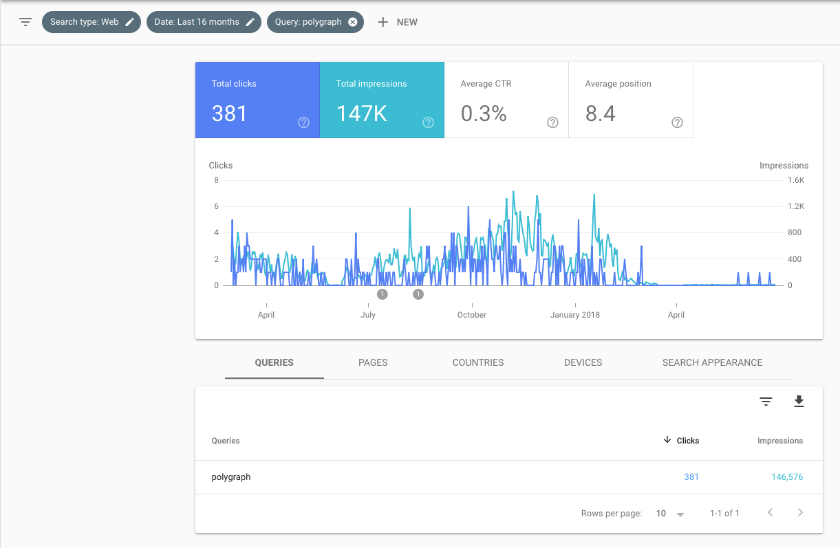 google-search-console-ap-org-polygraph-18-months-2018-06-30.png